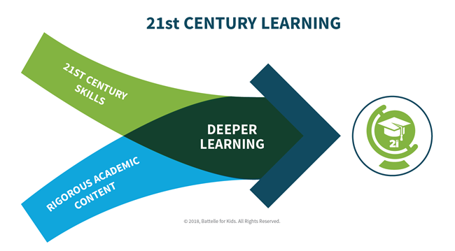 The Journey To 21st Century Learning For All Students Learning Hub