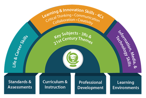 Image result for 21st century learning