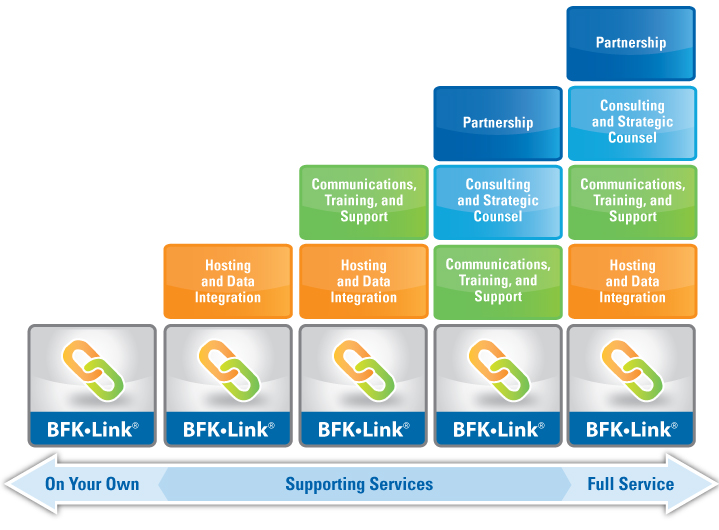BFK_BFKlink_supporting-services_graphic