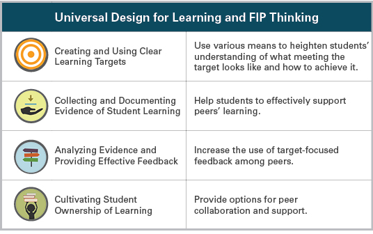 UDL for FIP Thinking